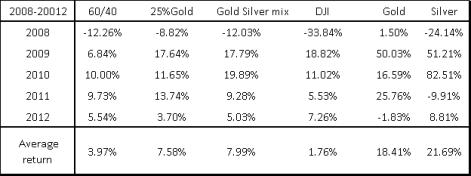 Gold IRA-Precious Metal IRA.